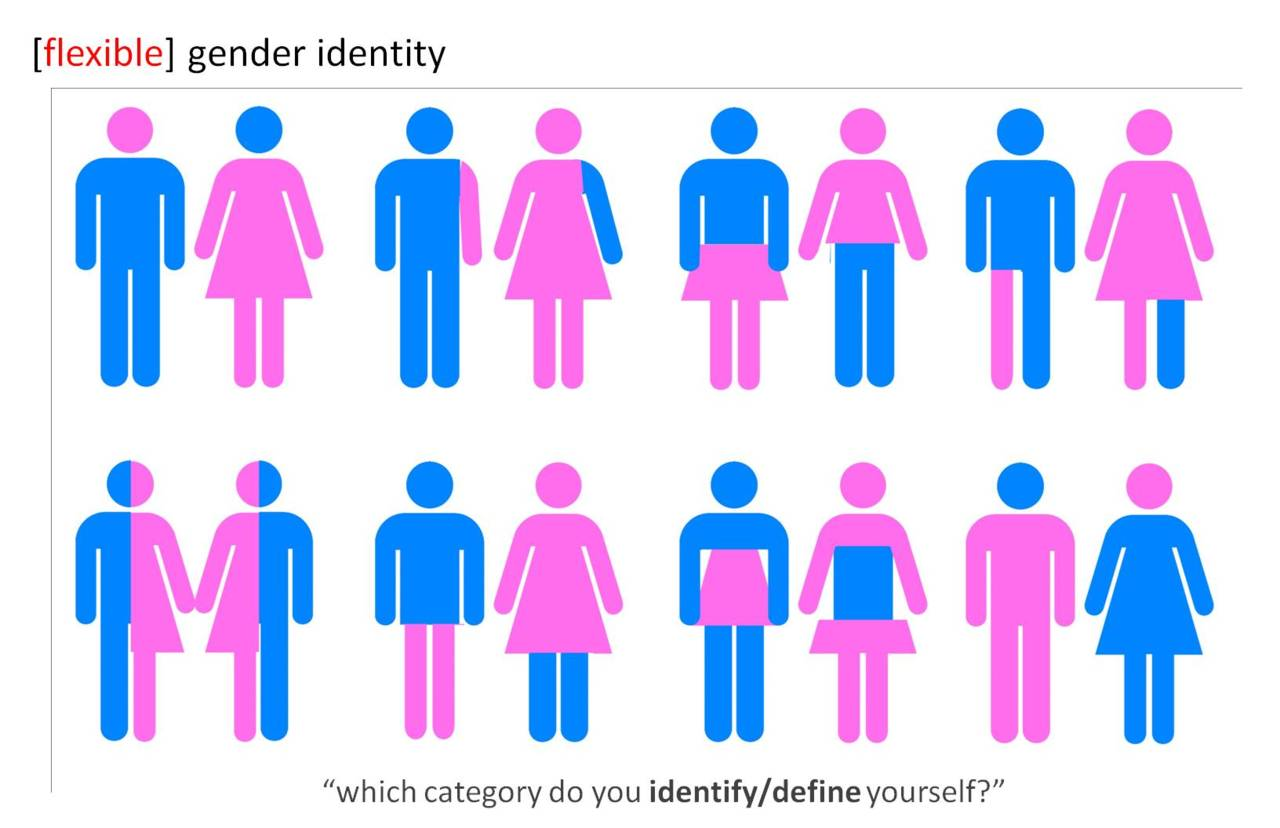 flexiblegenderidentity